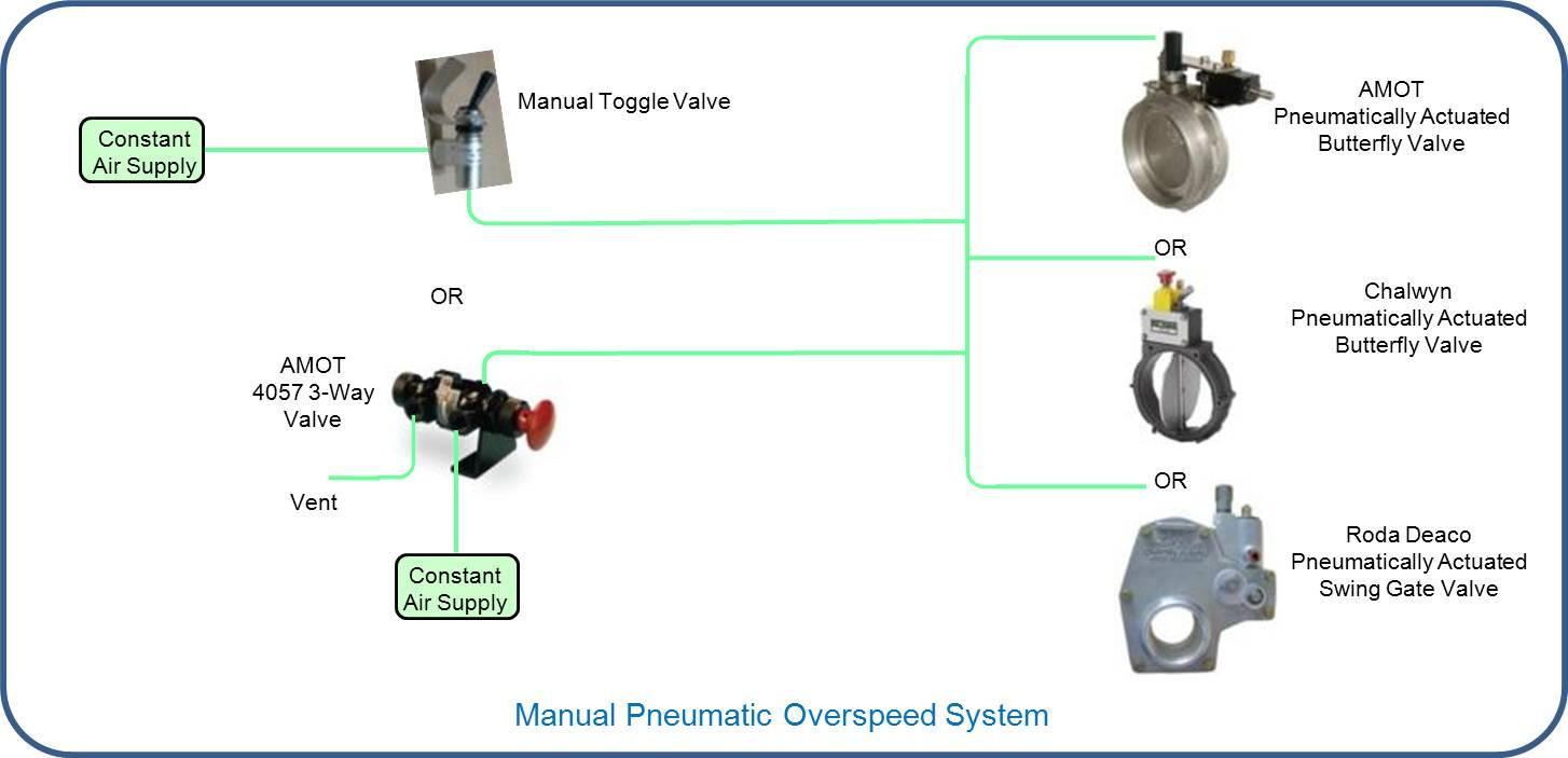 A Pneumatic 3 Way Switch Wiring Wire Center Selector Diagram Pedal Roda Enthusiast Diagrams U2022 Rh Rasalibre Co Foot